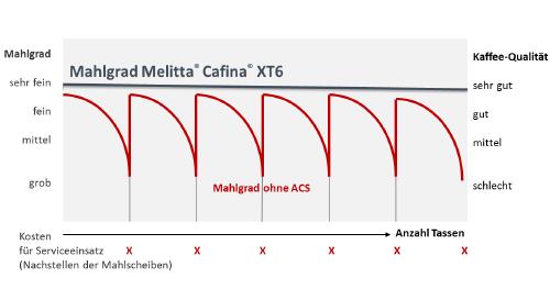 XT6 - Automatic Coffeequality System (ACS®)